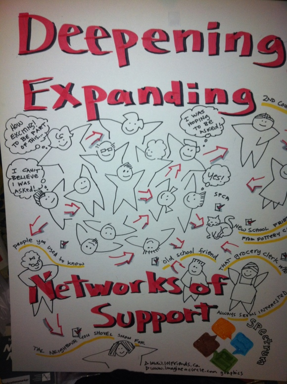 check out www.spectrumsociety.org and under learning you'll see workshops we facilitate - this one is from the deepening and expanding your personal support network workshop