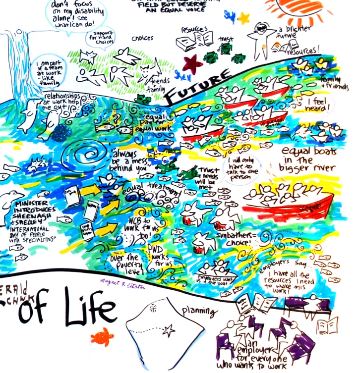 river of lifeFuture