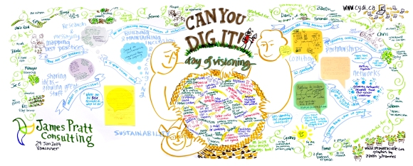 Can You Dig It is a lovely mix of social enterprise, gardening and wonderful people - to bring art and graphic facilitation to the table of their strategic planning session was bringing all my favourite things together