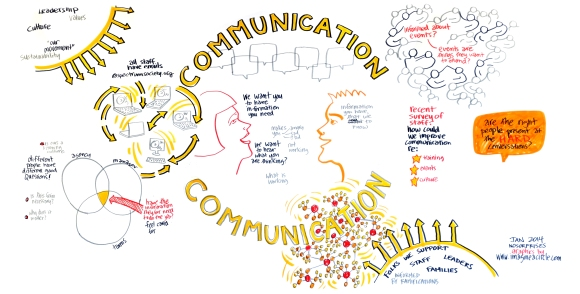Working with a leadership team around communication