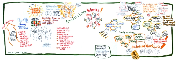 inclusionWORKS is a great little Victoria organization - this is a graphic recording of a presentation they gave