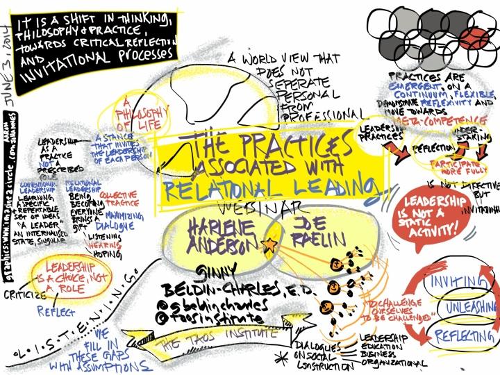 PracticesAssociatedWithRelationalLeading