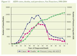 AidsGraph.17 PM